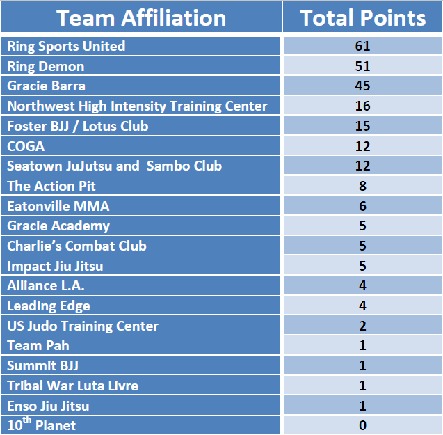 PG_Qualifier2_2014_TeamResults