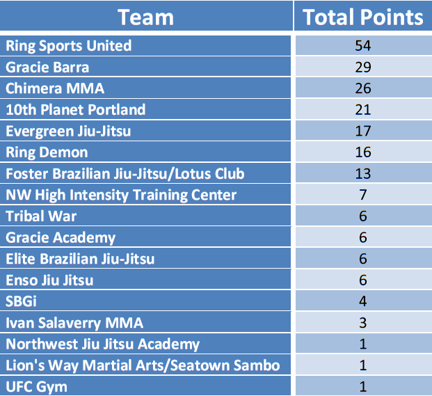 Proving Grounds 2 Team Results