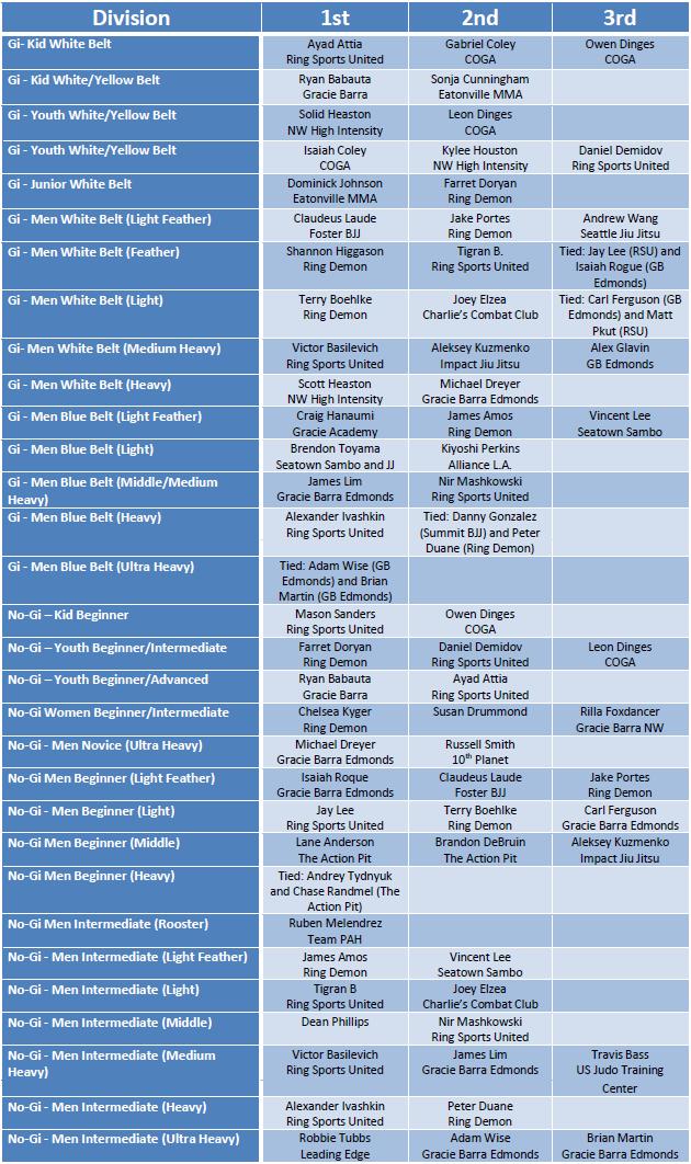 PG_Qualifier2_2014_IndividualResults_Revised