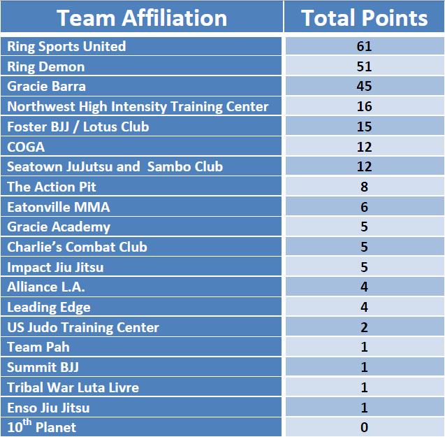 PG_Qualifier2_2014_TeamResults