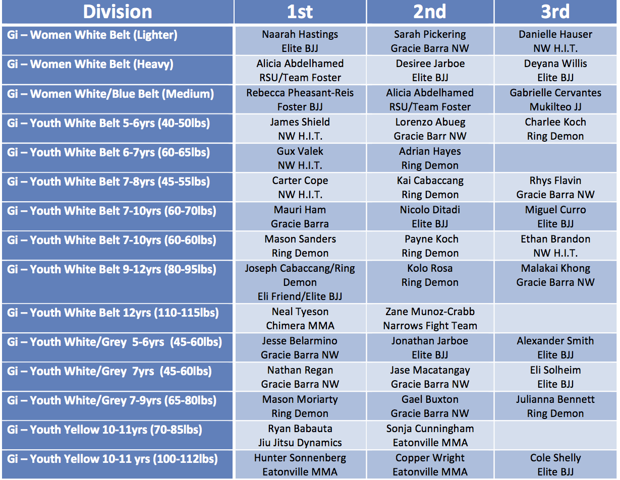 Proving Grounds May 30 2015 Event Results page 1 revised